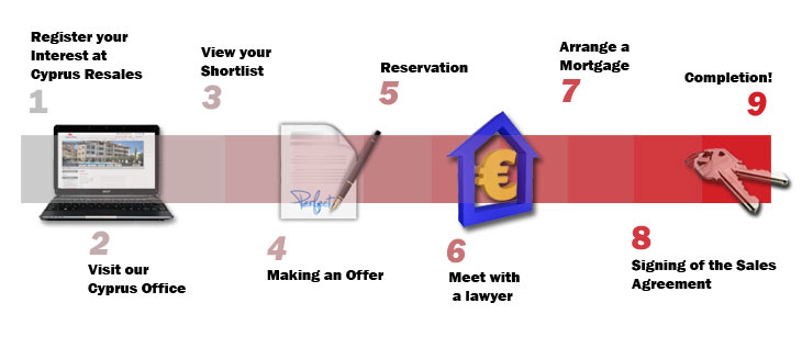 Step by Step Guide to Selling your Property In Cyprus